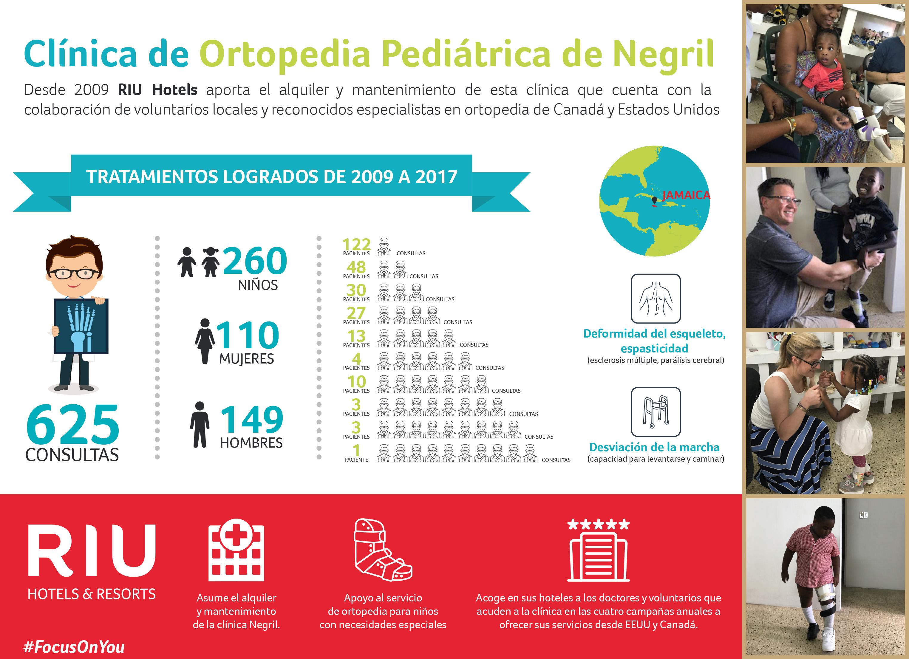 Excelente Reanudar La Asistencia Médica Modelo - Ejemplo De ...